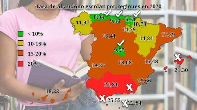 El fracaso escolar por regiones.