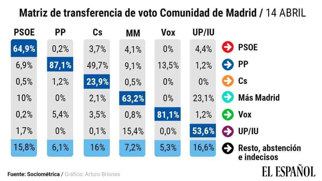 matriz-transferencia-votos-14-abril