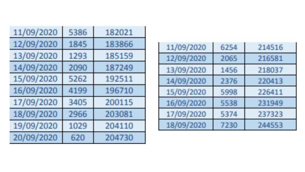 La enorme diferencia de los datos por día según se publicaron el 21 de septiembre y tal como aparecen a 14 de abril para las mismas fechas.