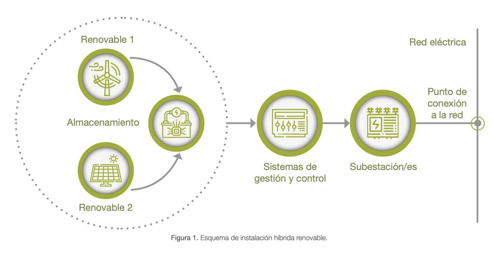Sistemas híbridos de renovables