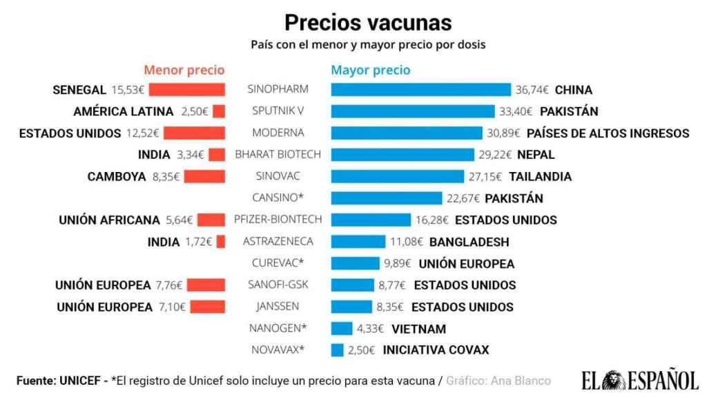 Precios de las vacunas contra la Covid-19.
