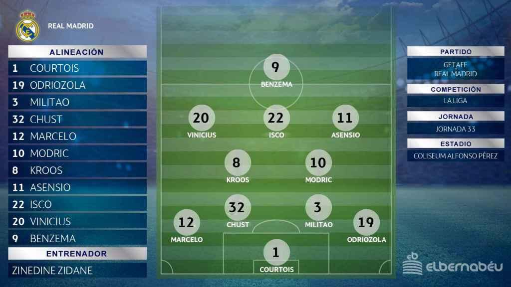 La posible alineación de Zinedine Zidane para el partido ante el Getafe