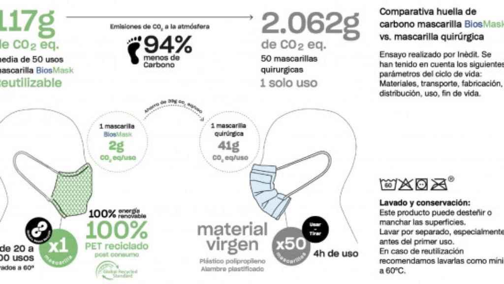 Gráfico comparativo contaminación mascarillas BiosMask VS Quirúrgicas.