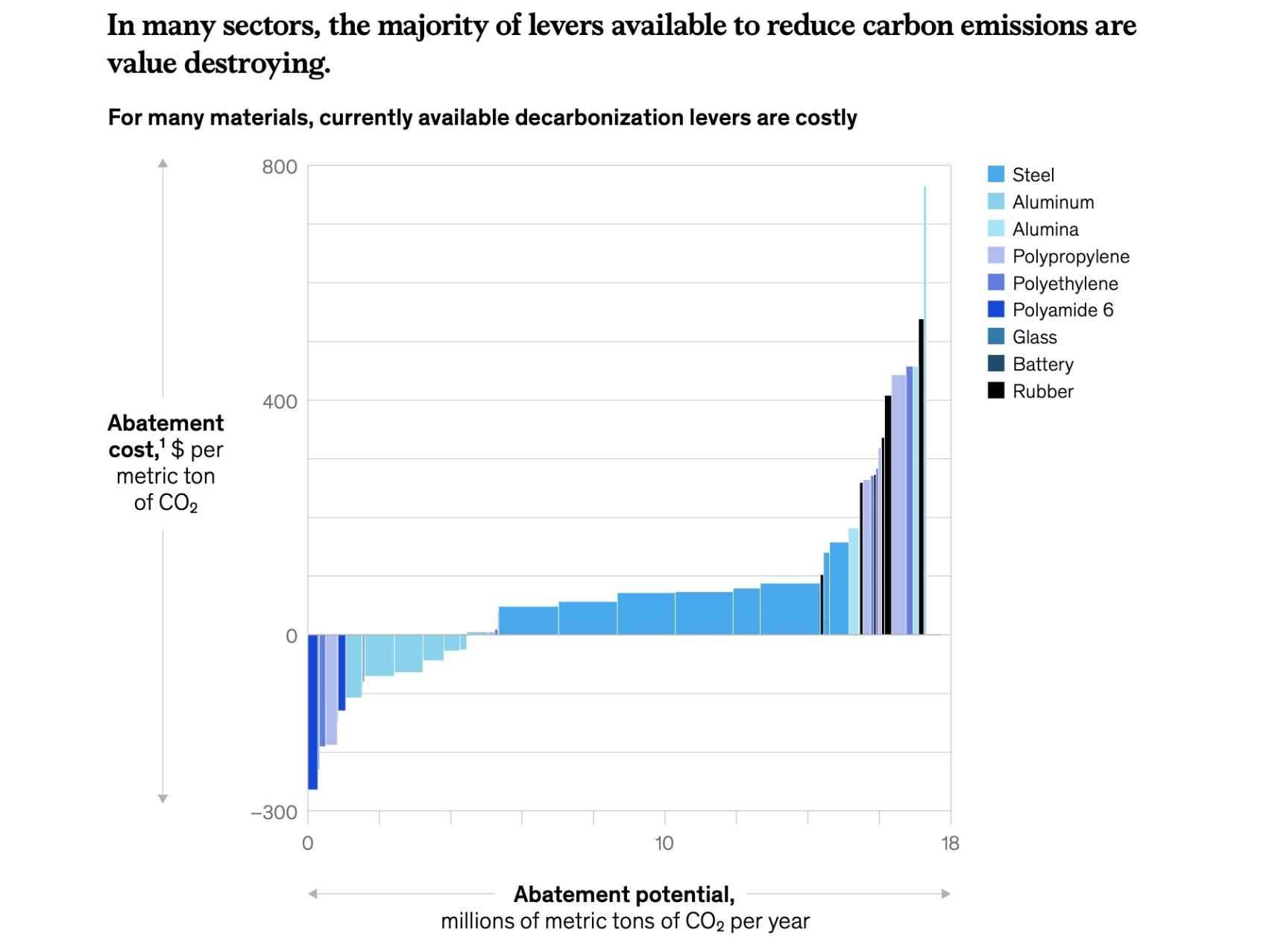 Nivel de descarbonización por sectores