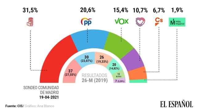 La fracasada moción de Murcia pasa factura a Ciudadanos y revitaliza al PP, según el CIS