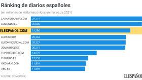 El Español se consolida en el podio de la prensa española con 21,3 millones de usuarios