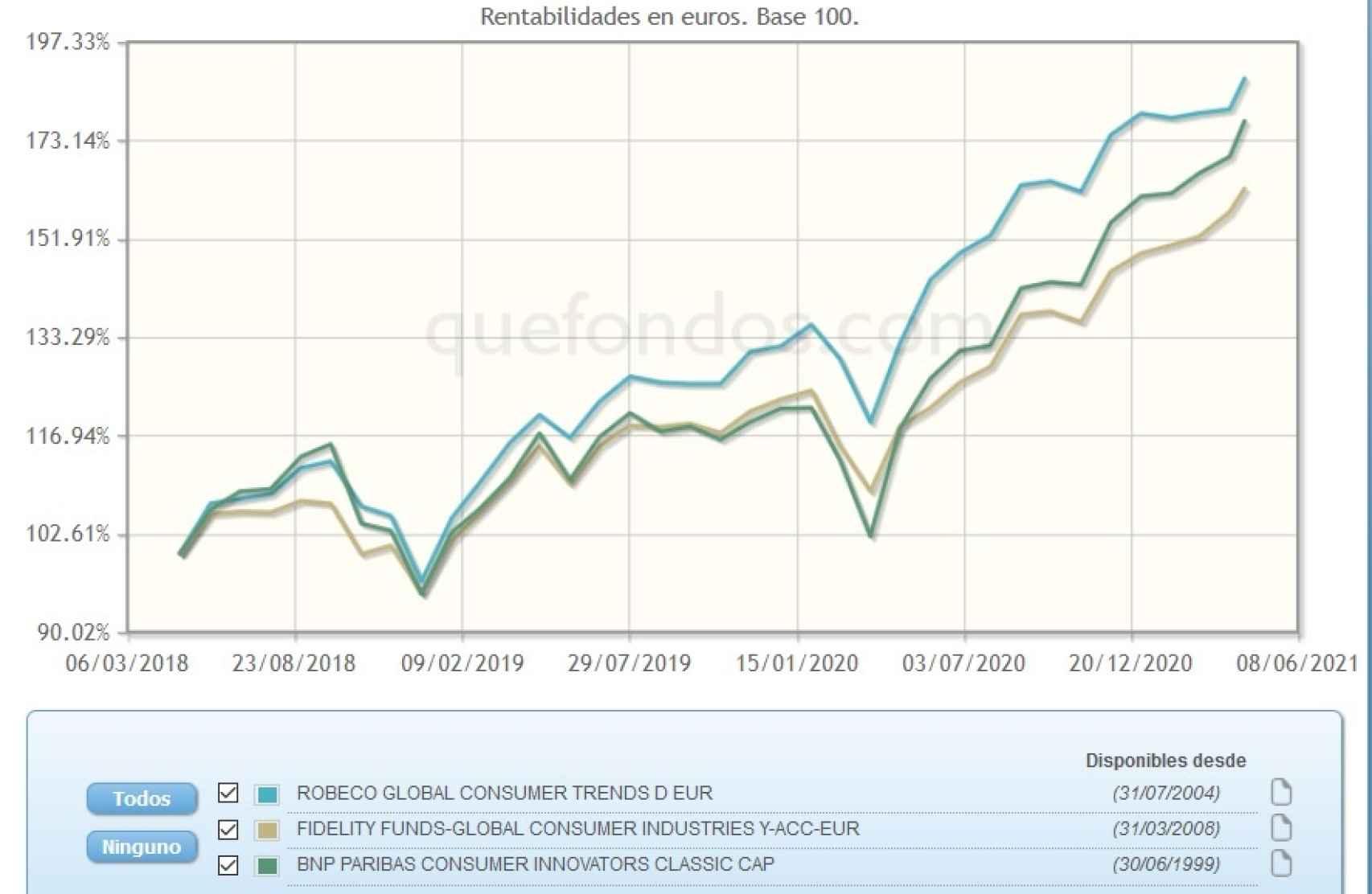 Evolución comparativa de fondos de inversión focalizados en consumo.
