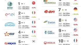 Iberdrola, Endesa y Naturgy, entre las 20 energéticas más valiosas del mundo