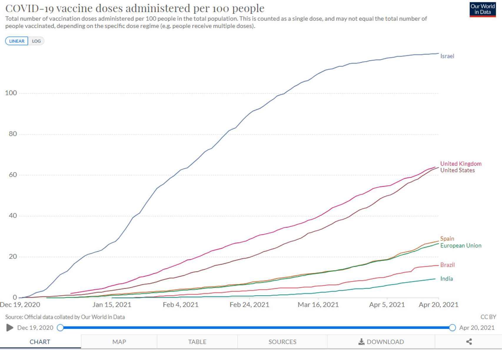 Dosis de vacuna administradas por cada 100 personas.