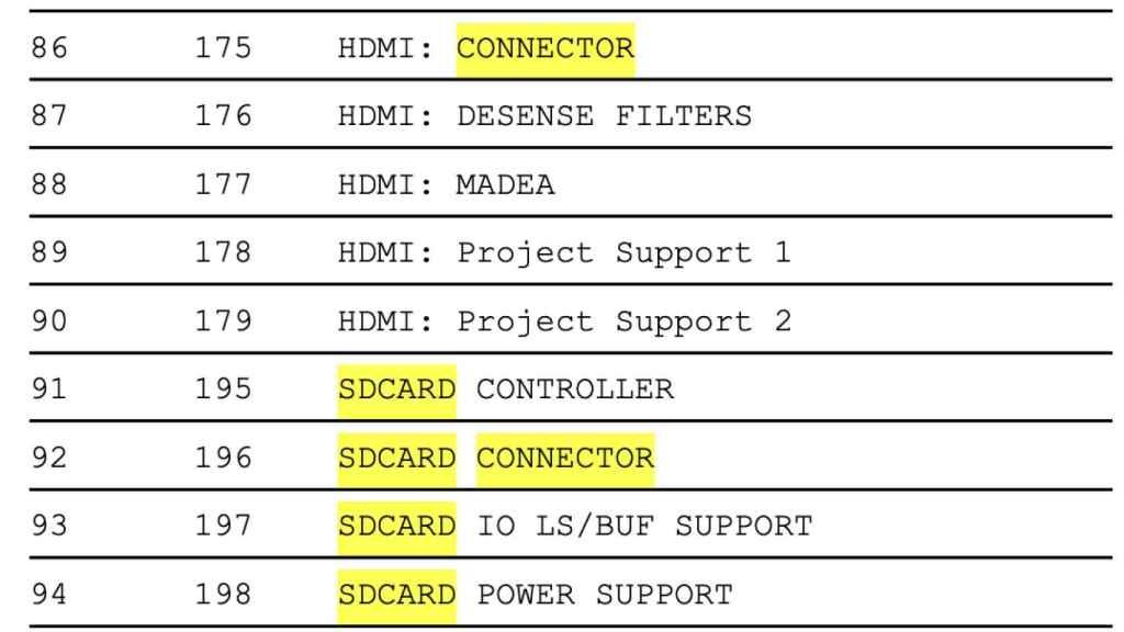 Listado técnico de los componentes.