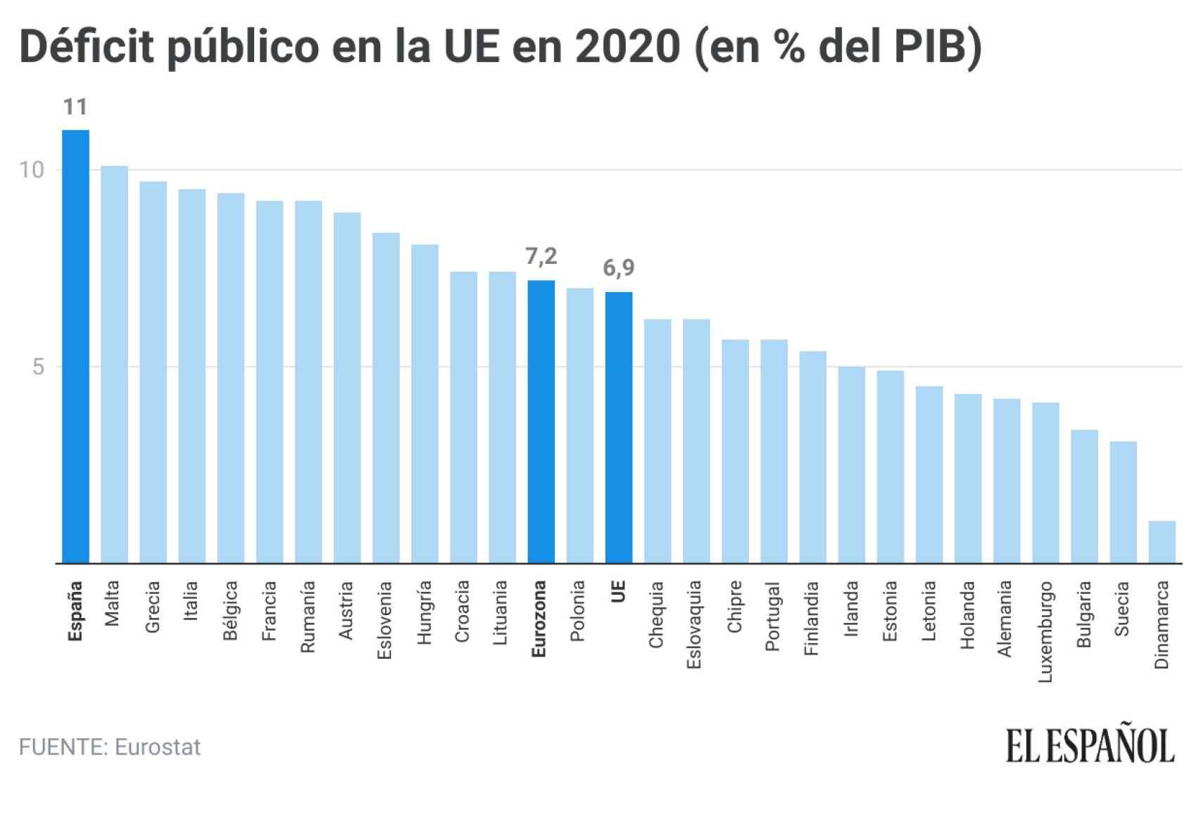 Déficit público en la UE en 2020