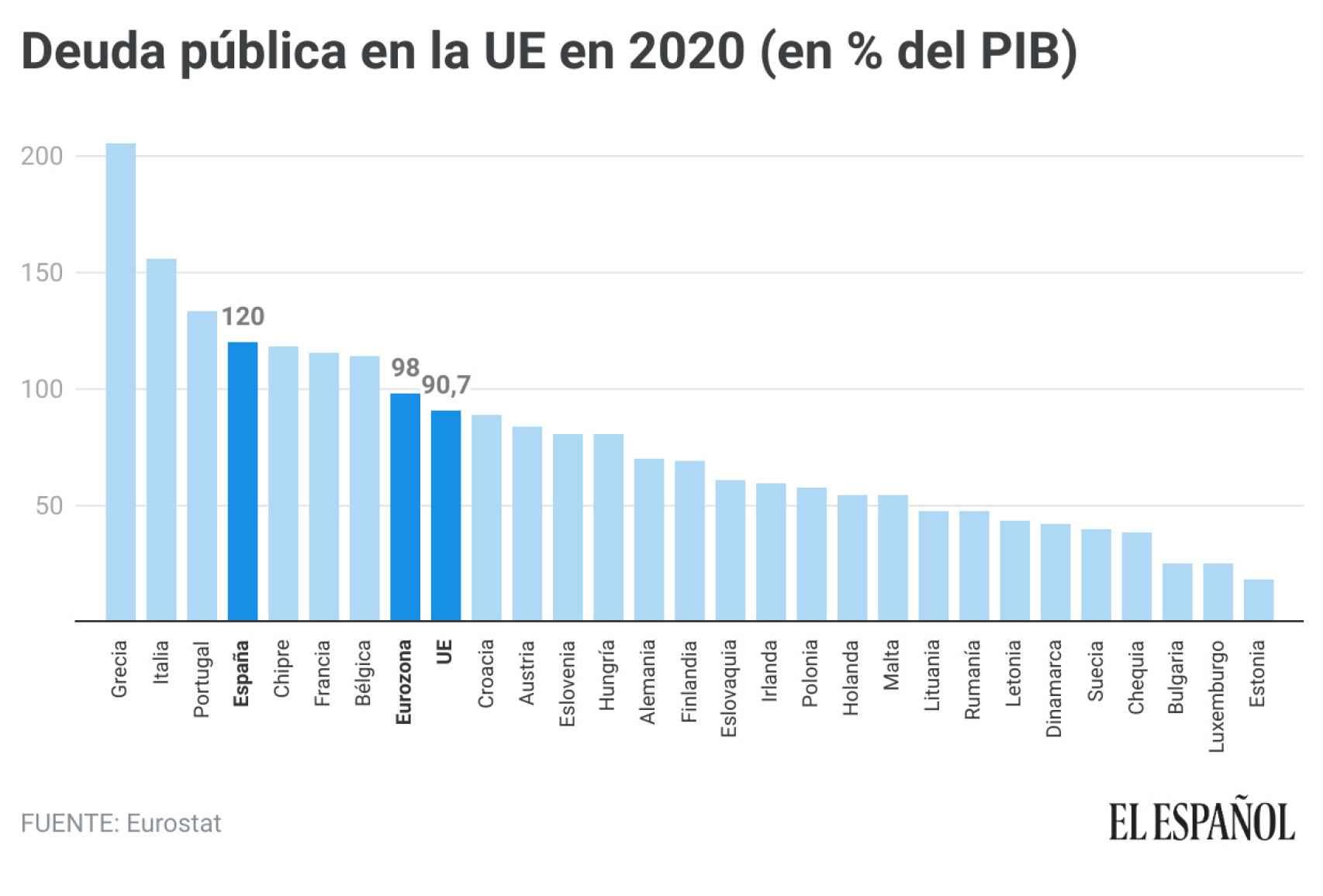 Deuda pública en la UE