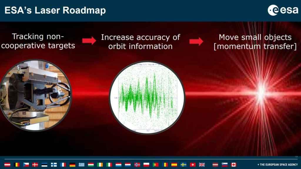 Hoja de ruta del sistema de láser propuesto por la ESA.