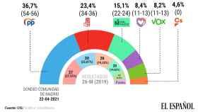 Barómetro del CIS para las elecciones de la Comunidad de Madrid el 4-M.