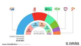 Primer sondeo tras el debate: Ayuso continúa subiendo, Iglesias baja y Cs se mantiene en el 5%