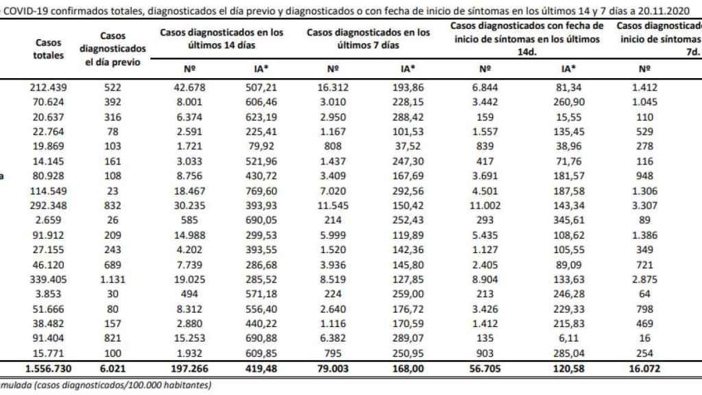 Datos epidemiológicos del 20 de noviembre.