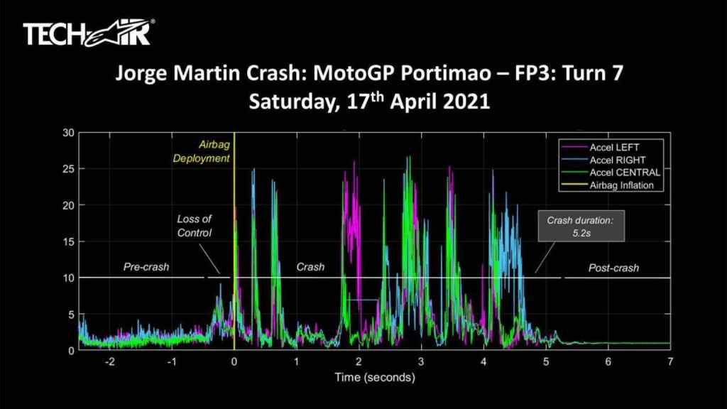 Datos del accidente de Jorge Martín en Portimao