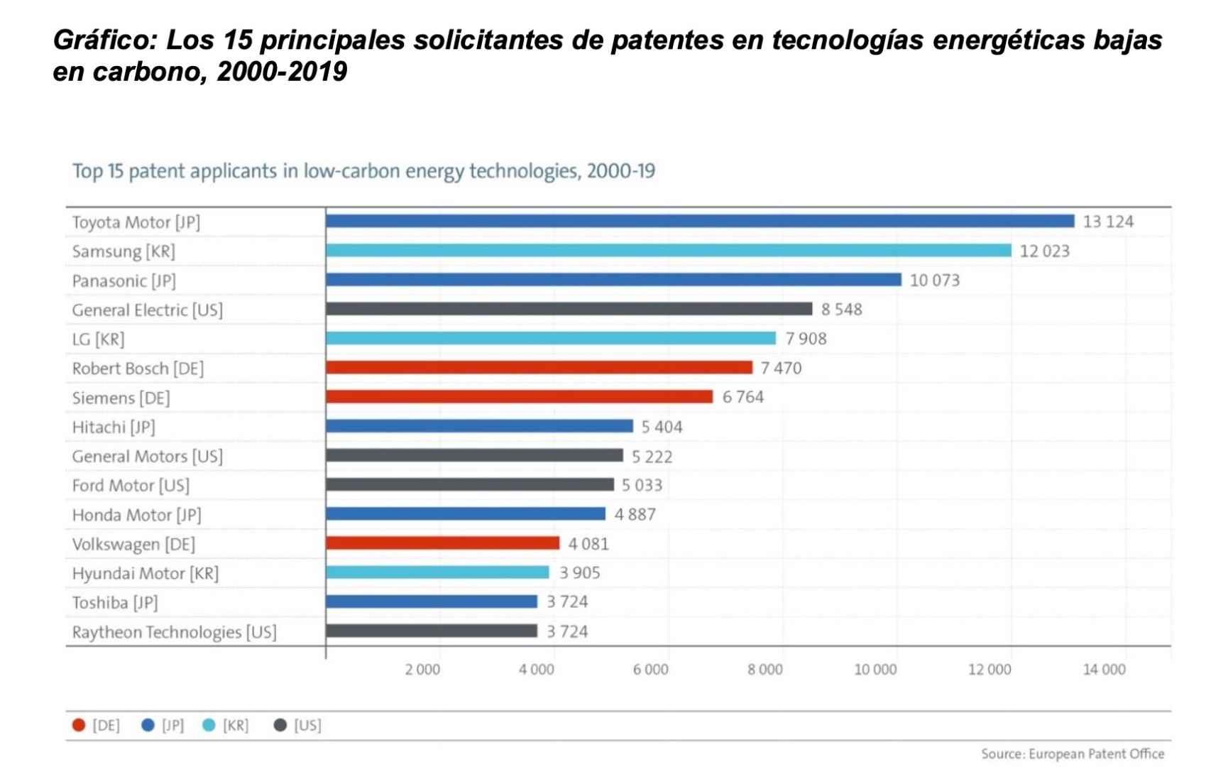 15 principales solicitantes de patentes en electromovilidad