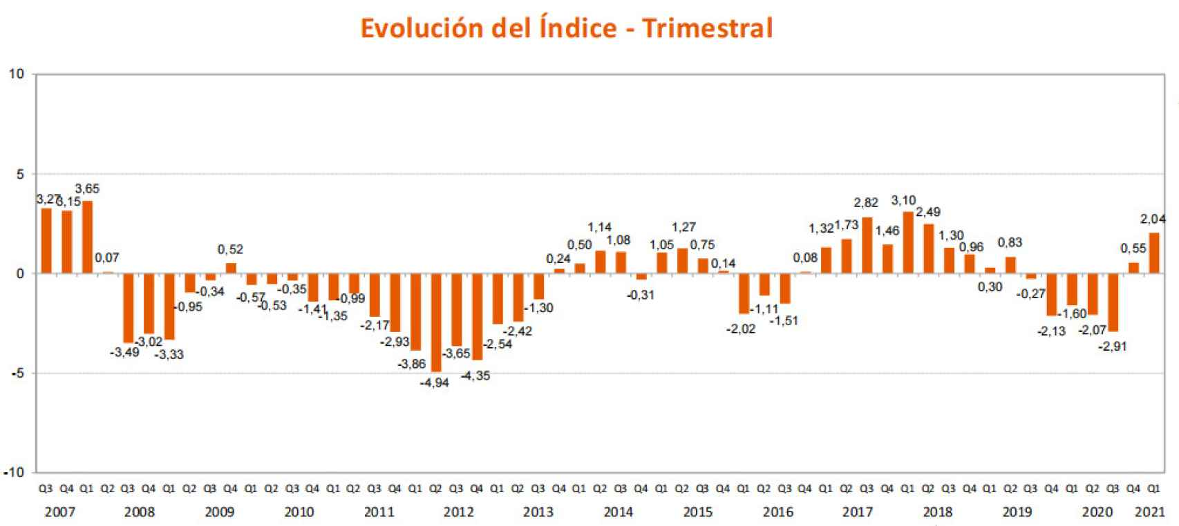 Evolución del índice de confianza del inversor/ahorrador español.