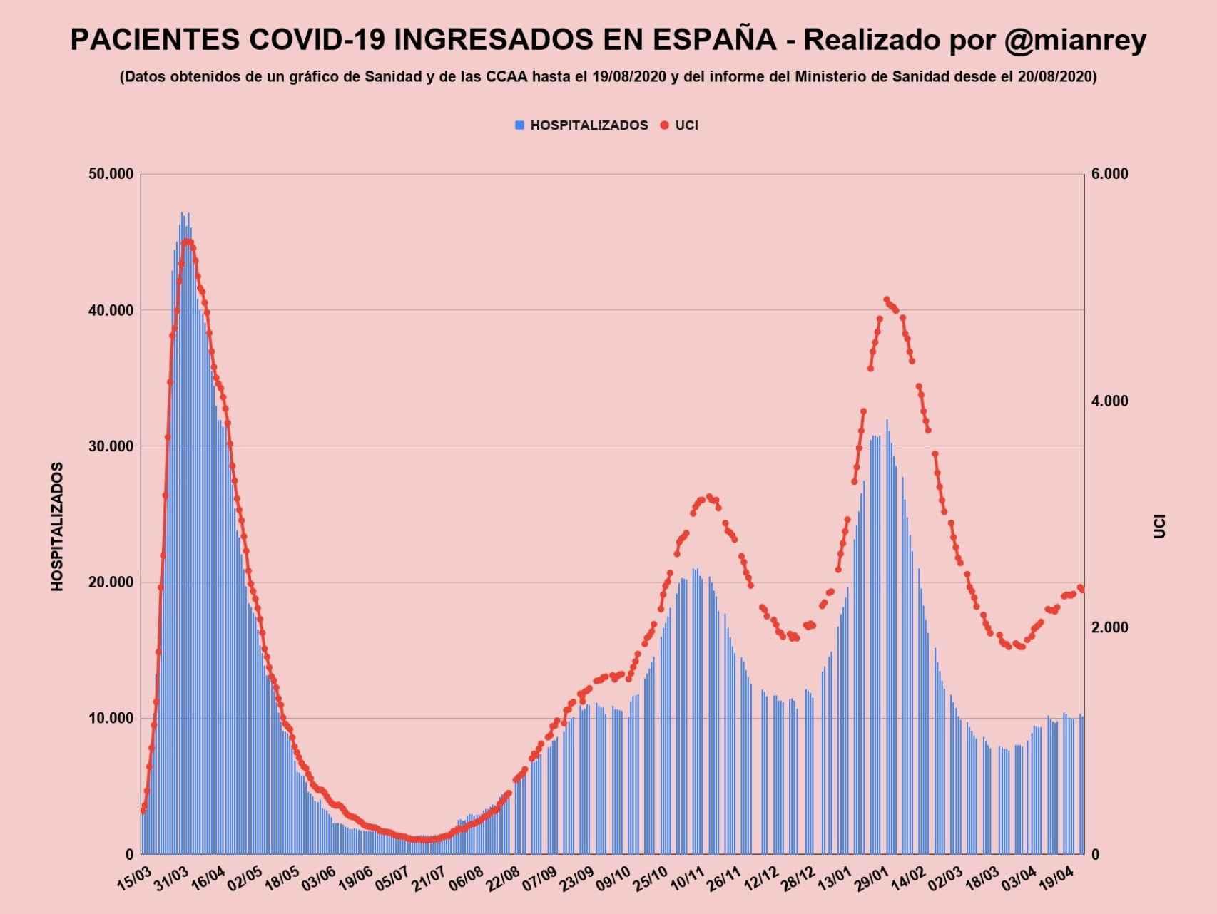 Pacientes Covid-19 ingresados en hospitales españoles.