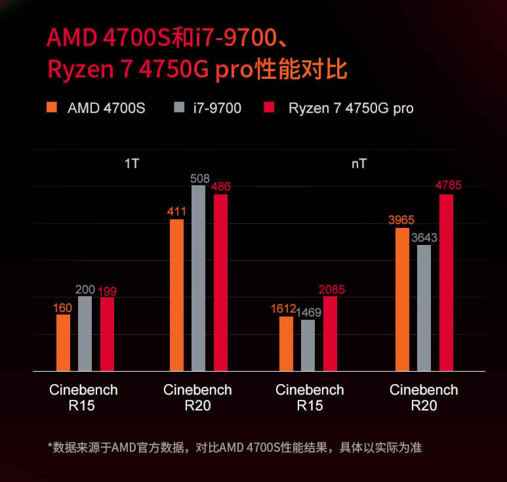 Posible rendimiento del AMD 4700S