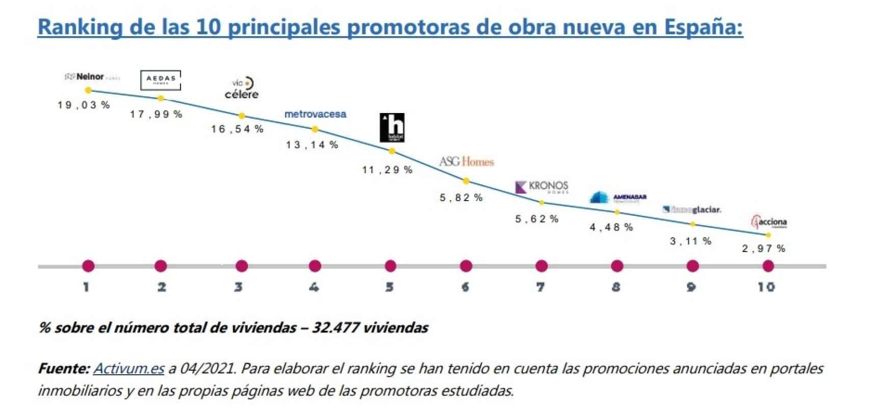 Ranking de las 10 principales promotoras en España.