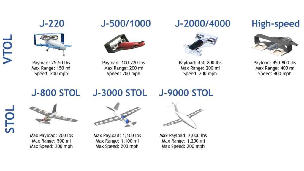 Todos los coches voladores de Jetoptera