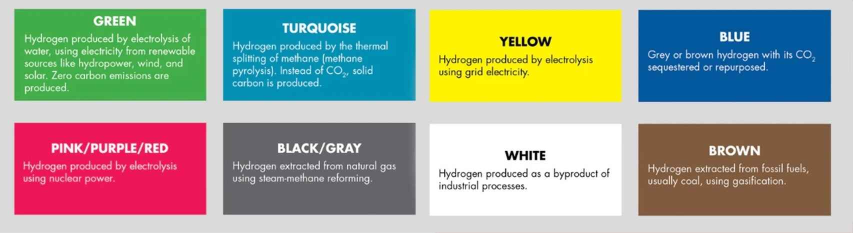 NACFE has (unofficially) assigned a color designation to each source of hydrogen. Fuente: NACFE