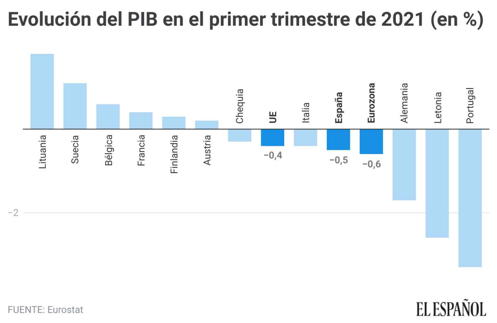 Evolución del PIB durante el primer trimestre