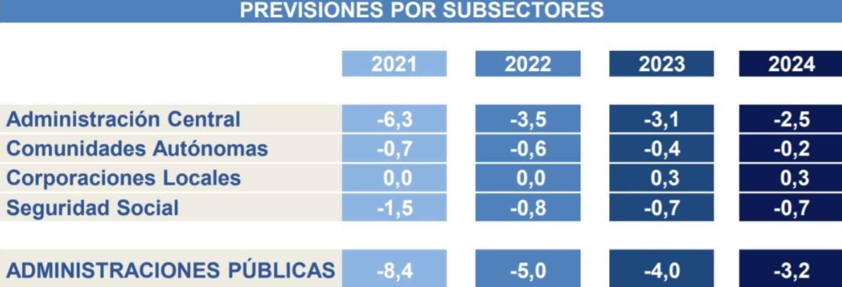 Déficit previsto por subsectores. Fuente:  Ministerio de Hacienda.