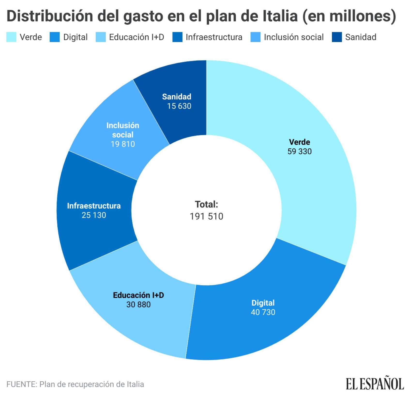 Distribución del gasto en el plan de recuperación de Italia