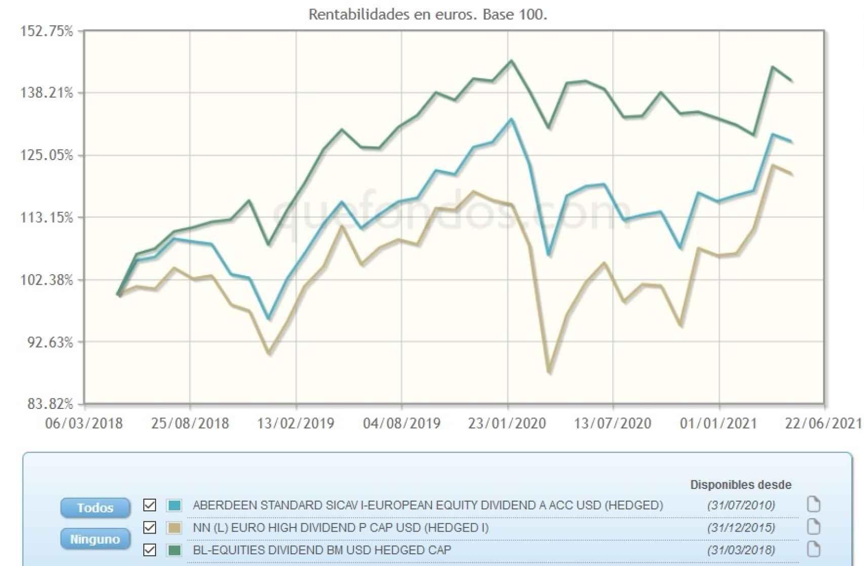 Evolución comparativa de fondos de inversión por dividendos.