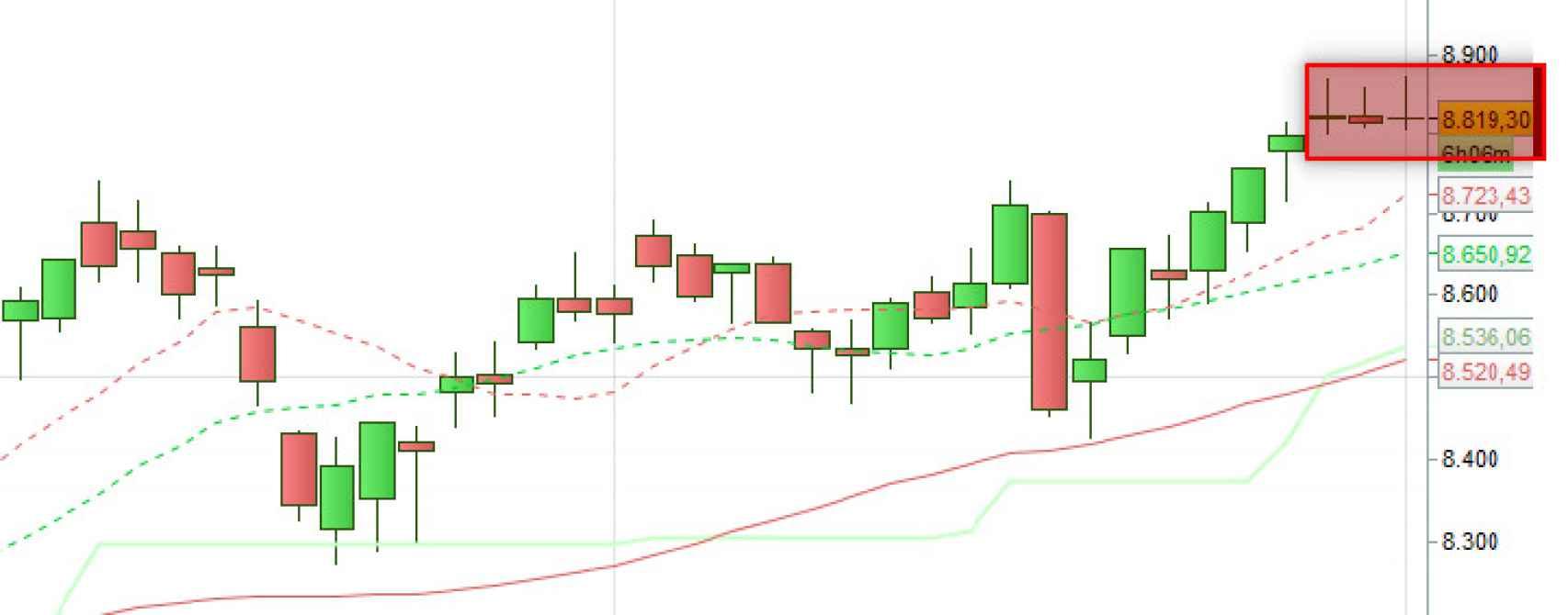 Gráfico de velas del Ibex 35