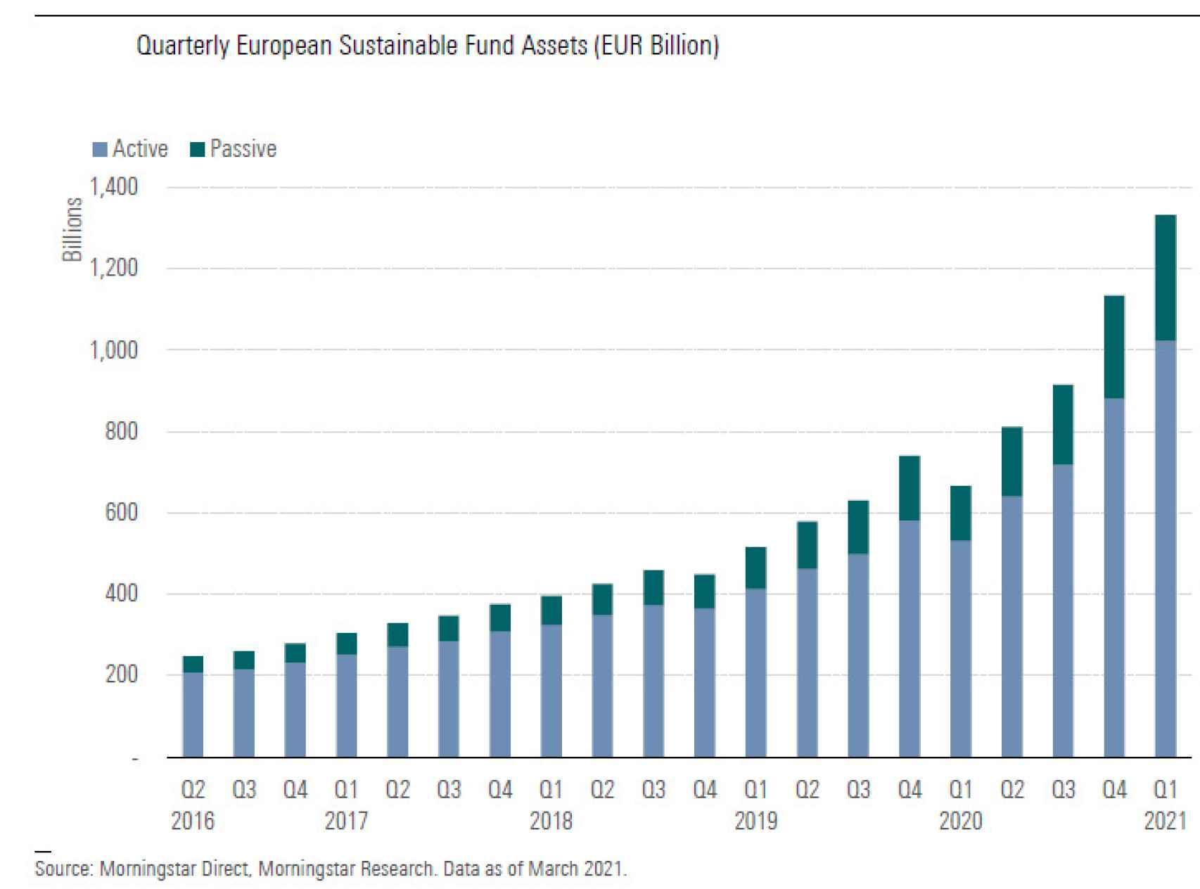 Patrimonio de los fondos sostenibles en Europa.