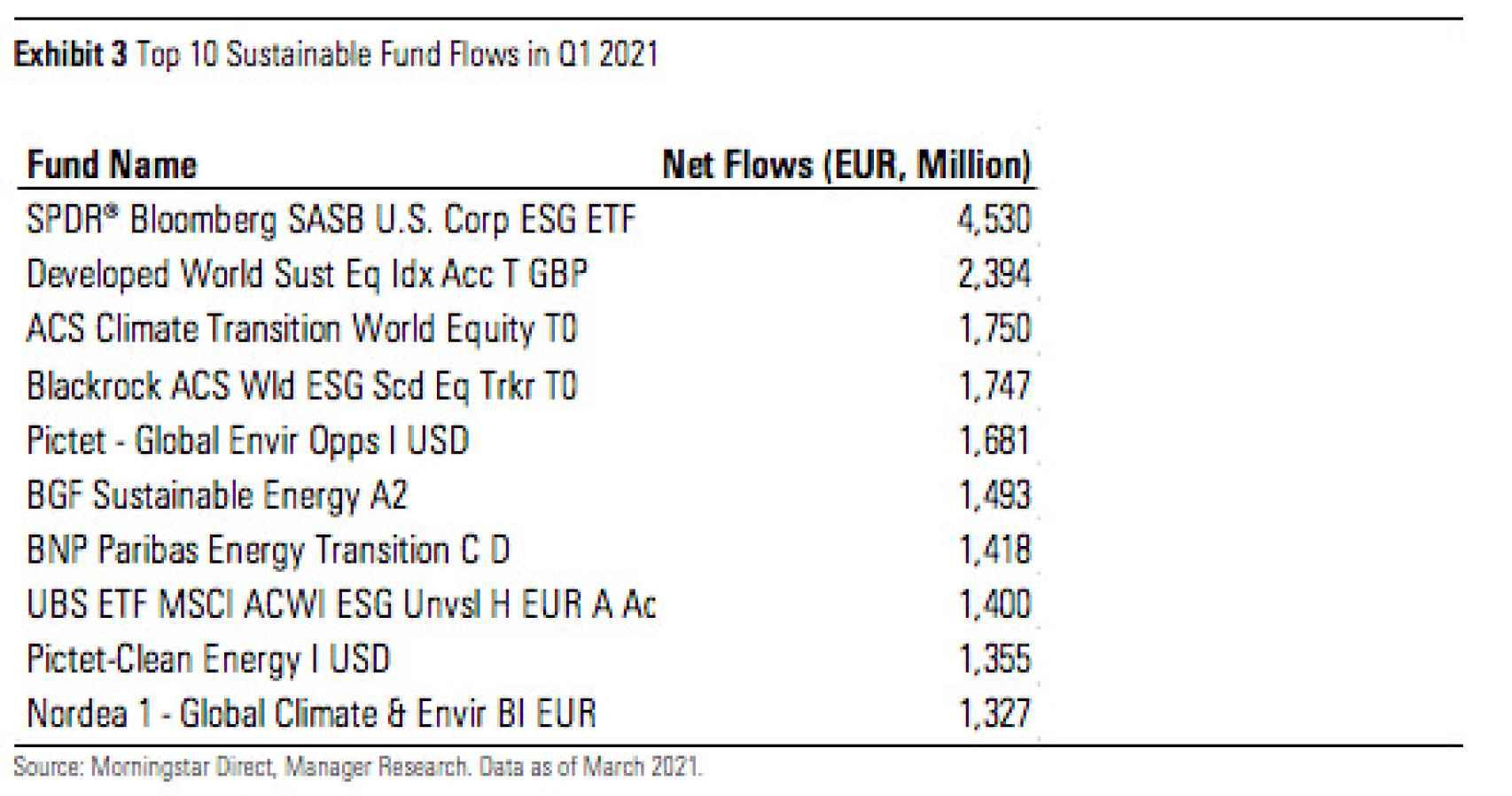 Los 10 fondos sostenibles con más captaciones netas en Europa (1T).