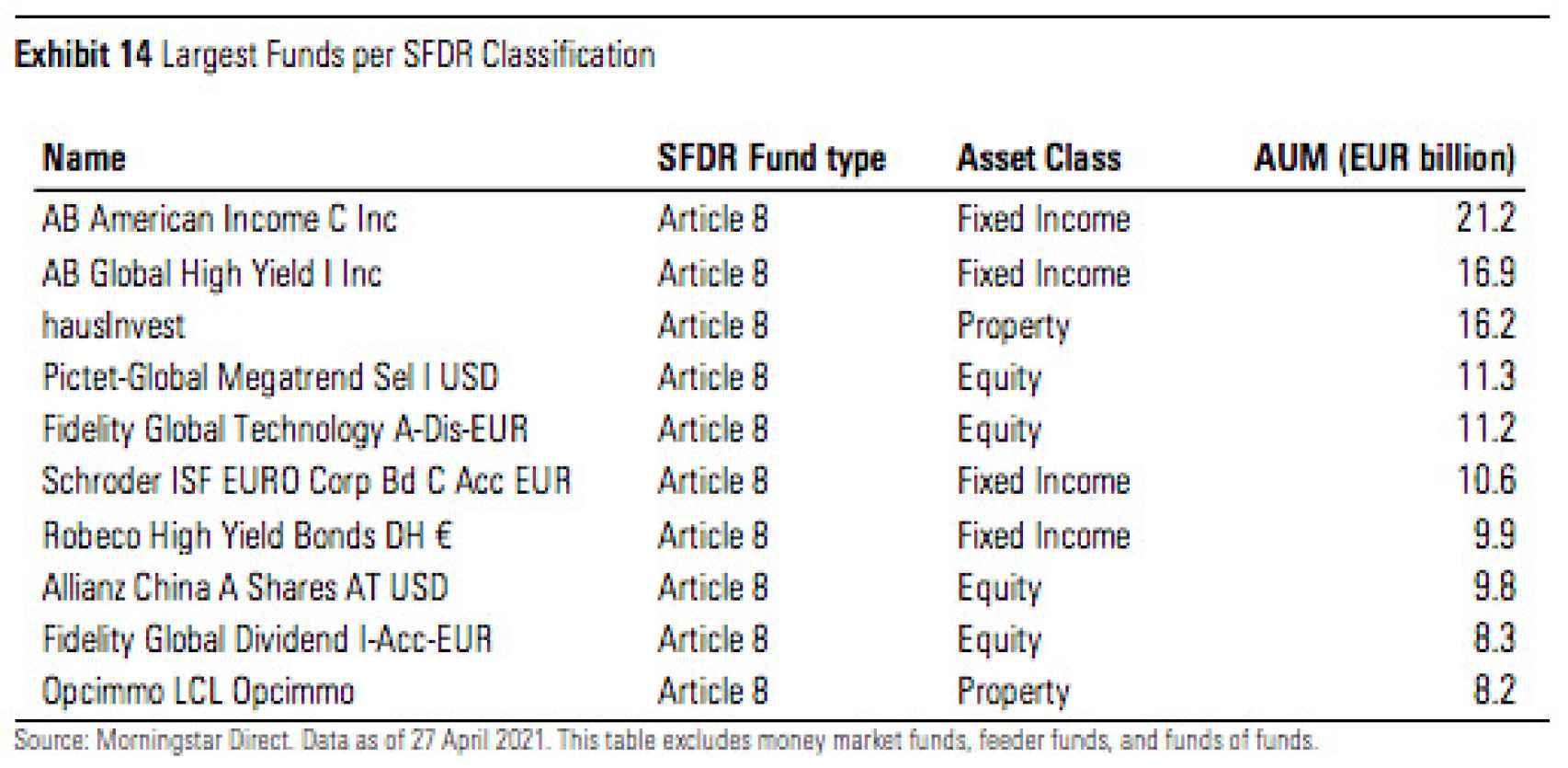 Los mayores fondos por clasificación SFDR.