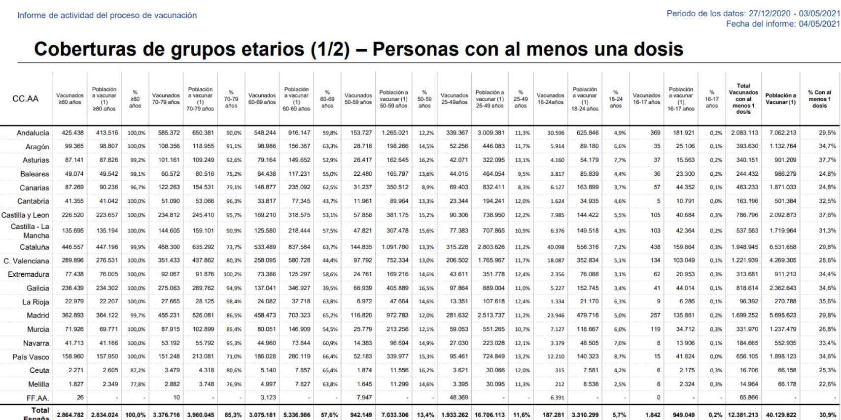 Cobertura vacunal por grupos de edad en España.