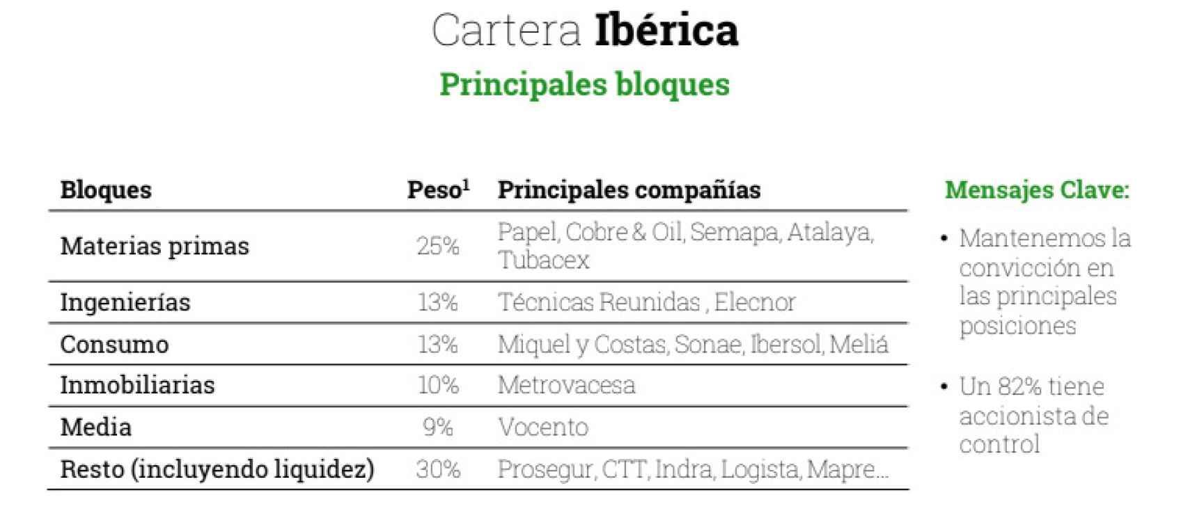 Posiciones de Cobas AM en España y Portugal.
