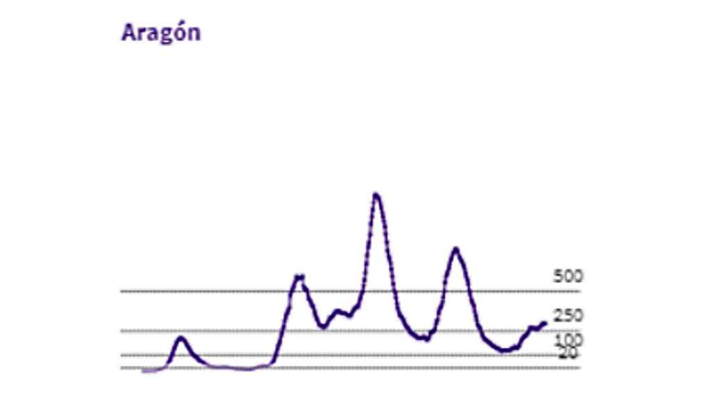 Las diferentes olas de la Covid en Aragón.