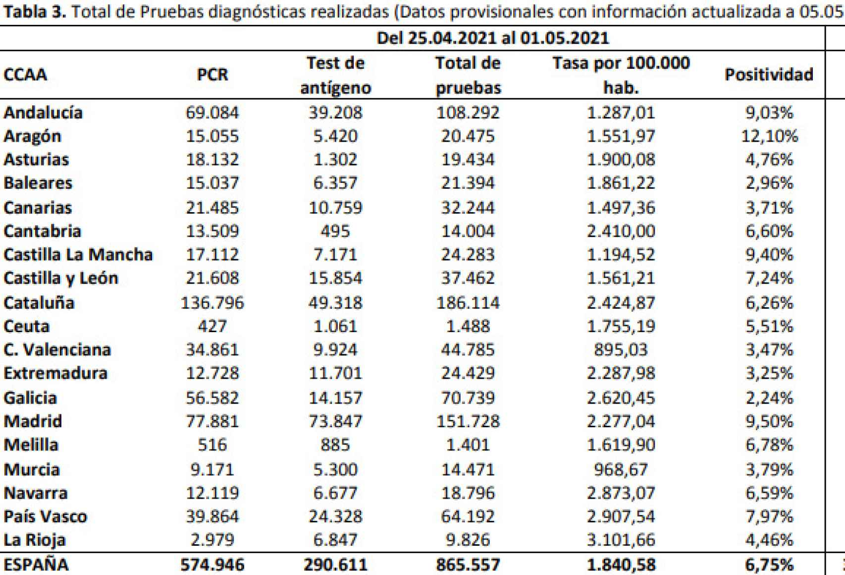 Total de pruebas realizadas por CC.AA.