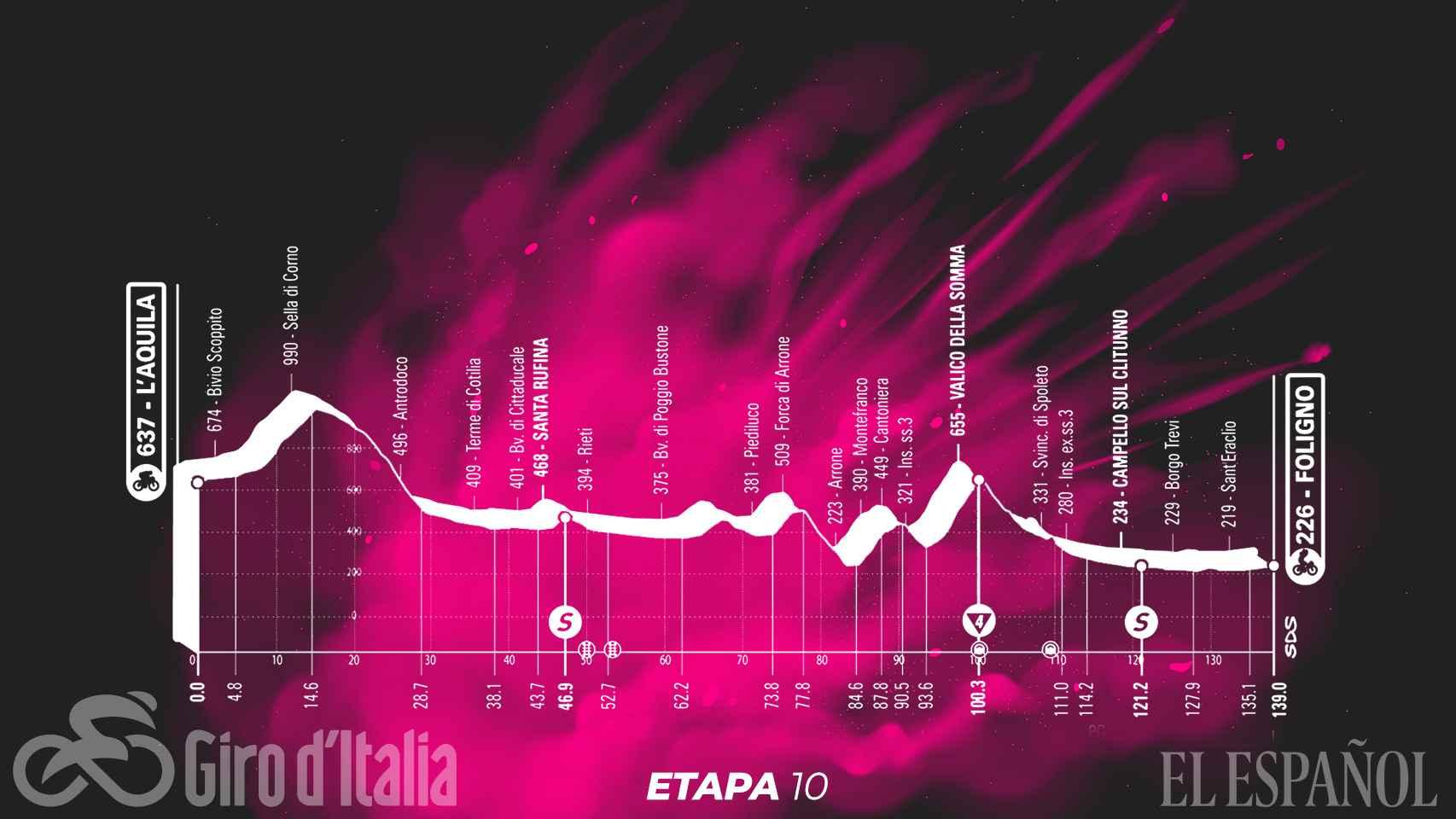 Etapa 10 (lunes 17 de mayo): L'Aquila - Foligno   139 kilómetros