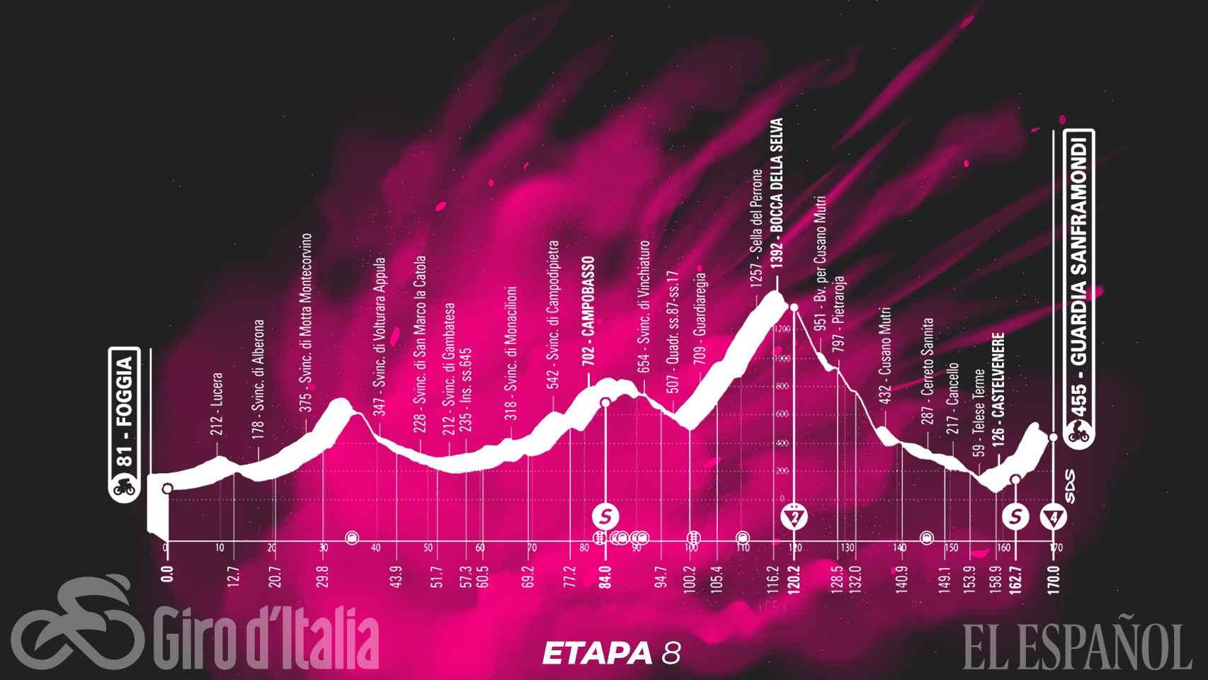 Etapa 8 (sábado 15 de mayo): Foggia - Guardia Sanframondi | 170 kilómetros