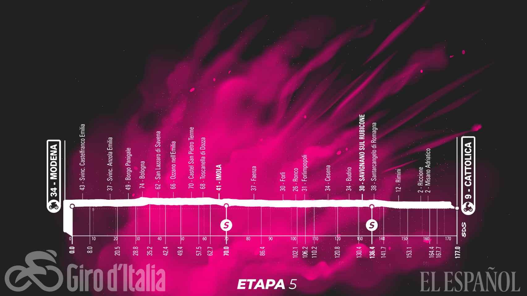 Etapa 5 (miércoles 12 de mayo): Modena - Cattolica | 177 kilómetros