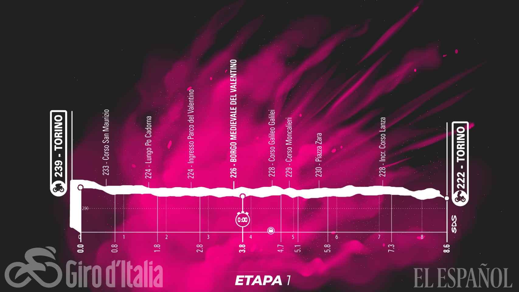 Etapa 1 (sábado 8 de mayo): Torino - Torino   8,6 kilómetros (CRI)