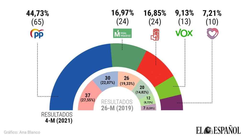 Ayuso arrincona a Sánchez, saca a Iglesias de la política y podrá gobernar sin Vox
