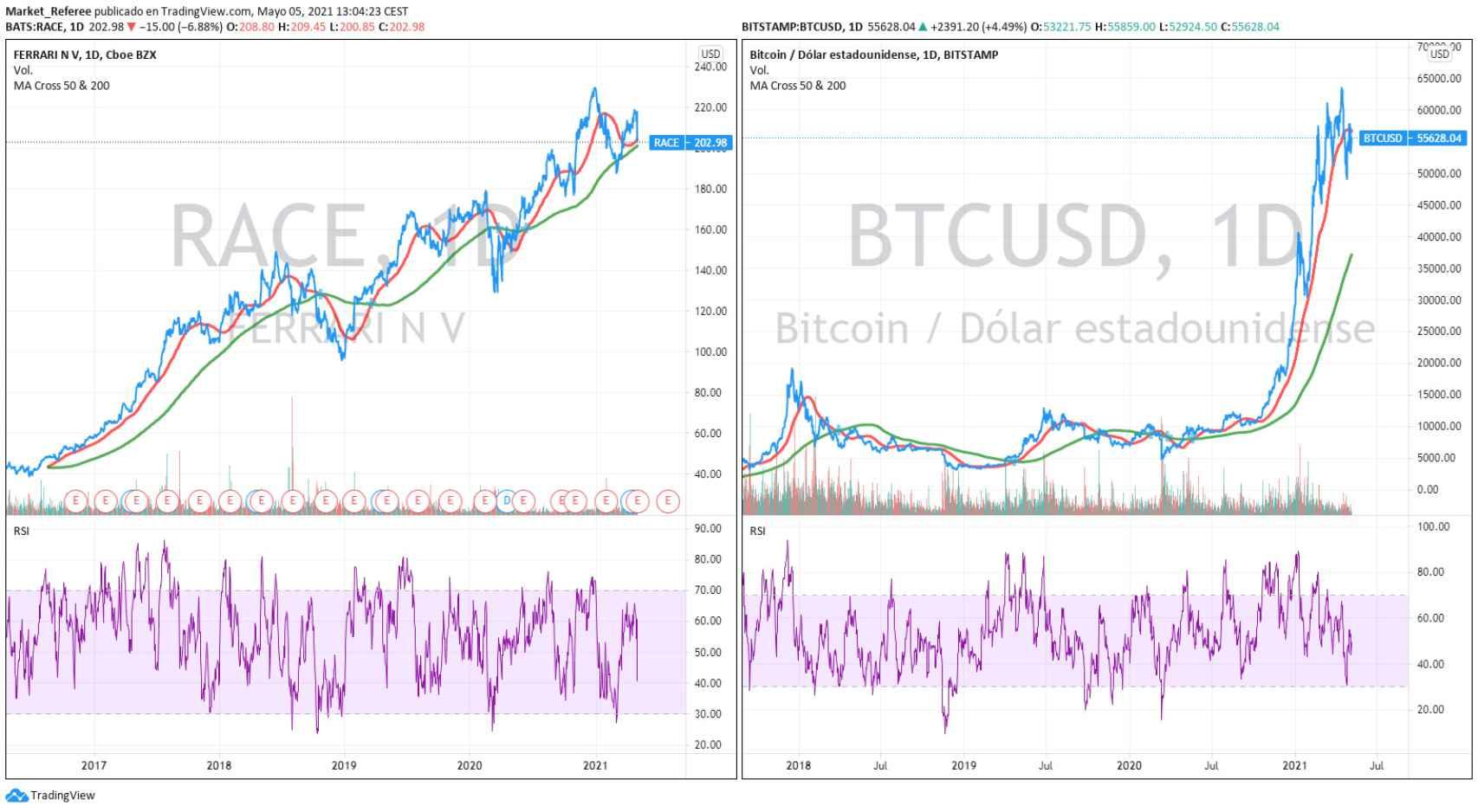 Gráficos de cotización de las acciones de Ferrari y el bitcoin.