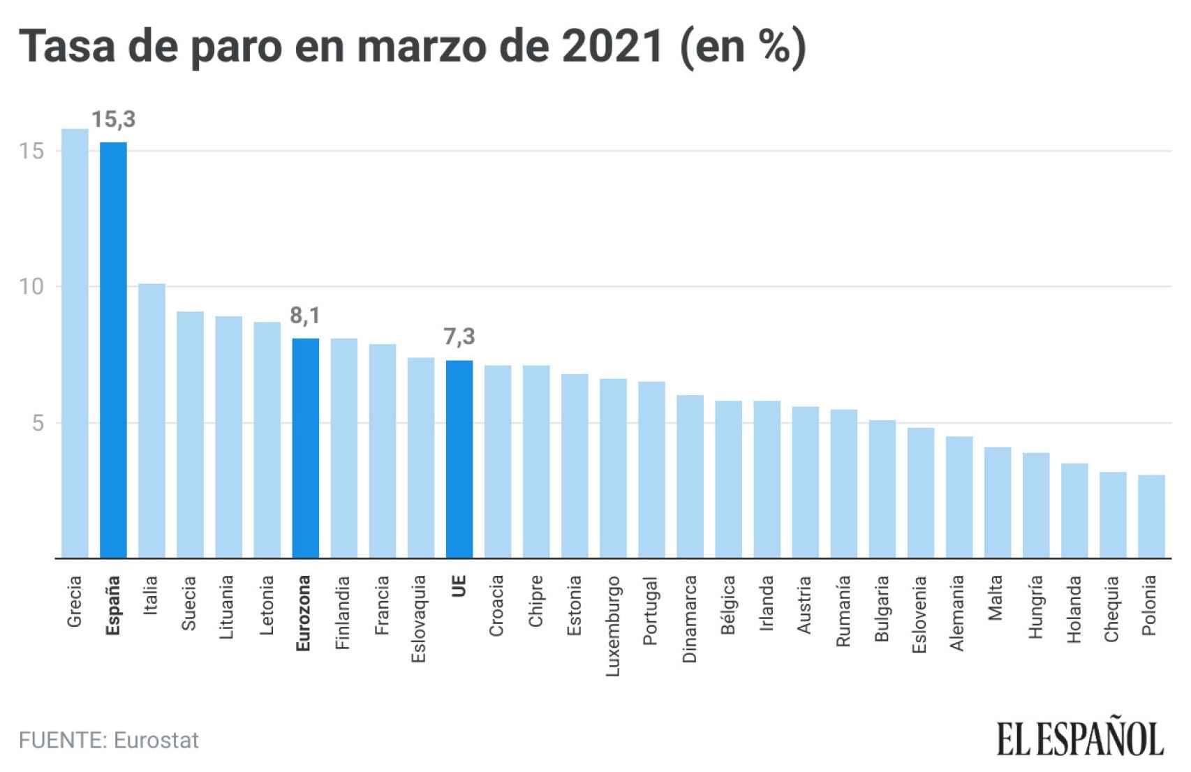 Tasa de paro en la UE en marzo de 2021