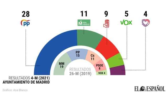 Extrapolación de los resultados del 4-M a unas potenciales elecciones en Madrid ciudad.