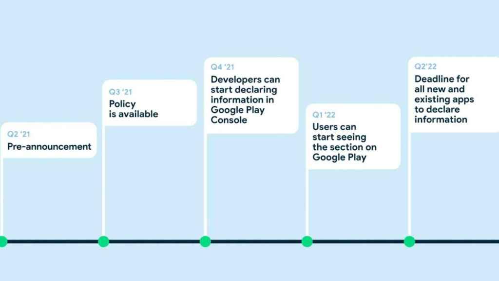 Timeline para la integración de las etiquetas de privacidad