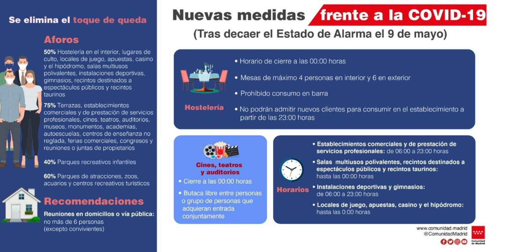 Nuevas medidas frente a la Covid en Madrid.